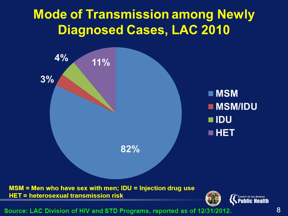 Mode of Transmission among Newly Diagnosed Cases, LAC 2010 Source: LAC Division of HIV and STD Programs, reported as of 12/31/2012.
