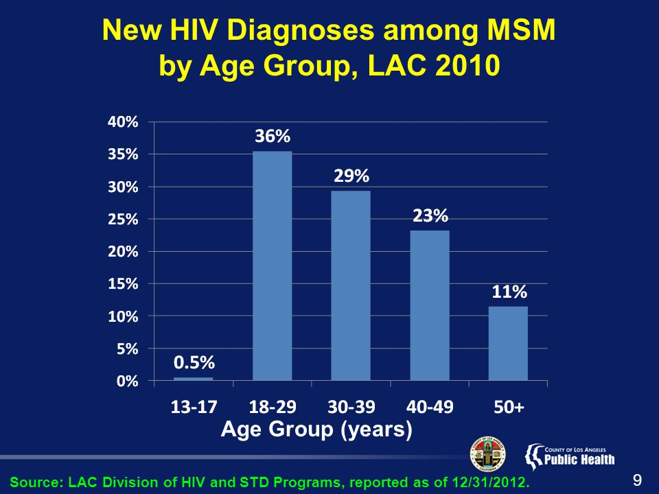 Proportion of Young MSM (18-29 years) by Race, LAC 2010 BlackLatinoWhiteOther Source: LAC Division of HIV and STD Programs, reported as of 12/31/2012.