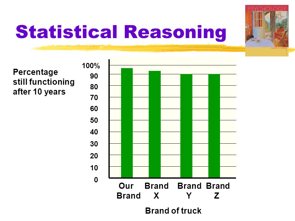 Statistical Reasoning Our Brand Brand Brand Brand X Y Z 100% 90 80 70 60 50 40 30 20 10 0 Percentage still functioning after 10 years Brand of truck