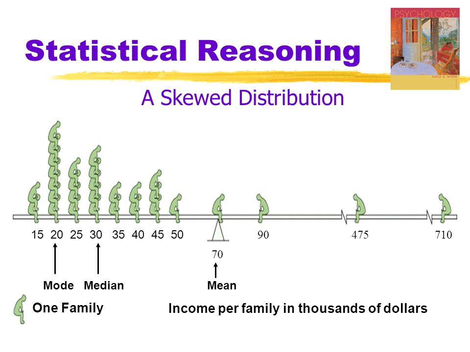 Statistical Reasoning A Skewed Distribution 15 20 25 30 35 40 45 50 90 475710 70 Mode Median Mean One Family Income per family in thousands of dollars