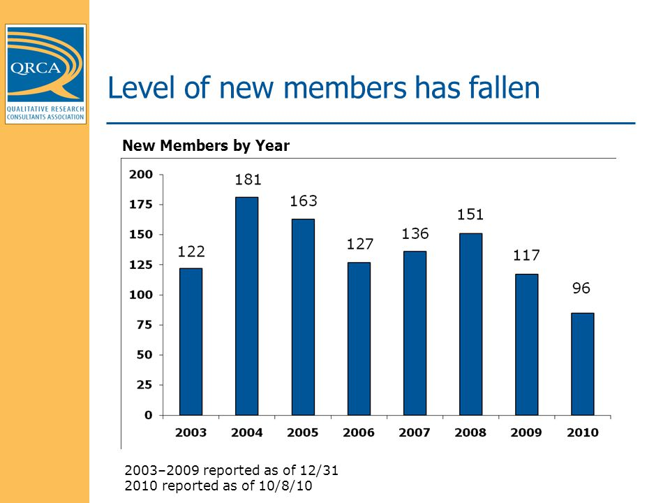 2003–2009 reported as of 12/31 2010 reported as of 10/8/10 Level of new members has fallen New Members by Year