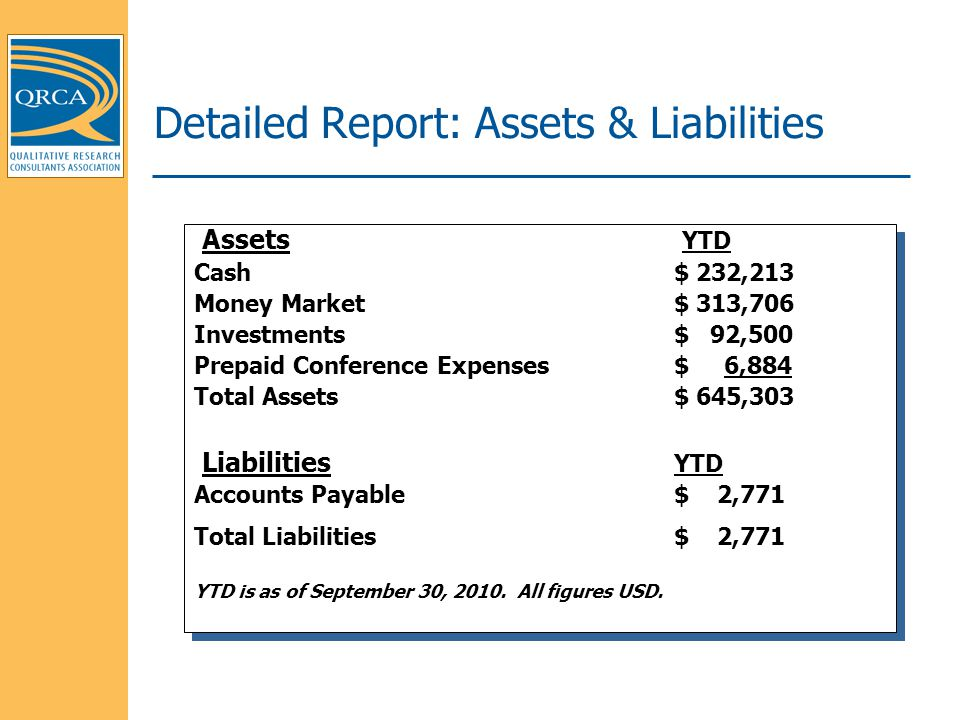 Detailed Report: Assets & Liabilities Assets YTD Cash $ 232,213 Money Market $ 313,706 Investments$ 92,500 Prepaid Conference Expenses $ 6,884 Total Assets $ 645,303 Liabilities YTD Accounts Payable $ 2,771 Total Liabilities $ 2,771 YTD is as of September 30, 2010.