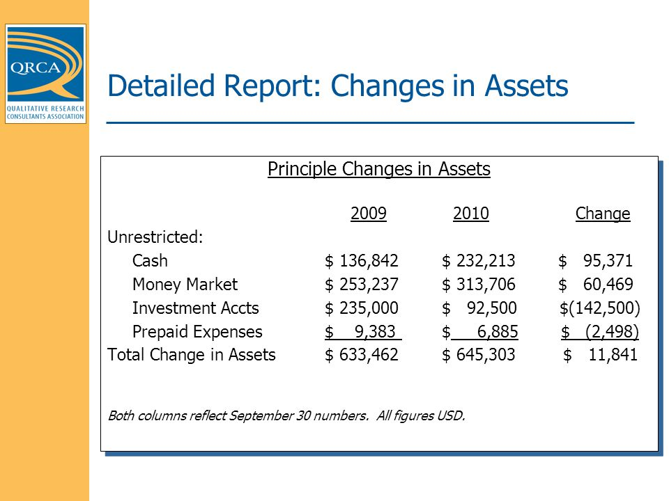 Detailed Report: Changes in Assets Principle Changes in Assets 2009 2010 Change Unrestricted: Cash $ 136,842 $ 232,213 $ 95,371 Money Market $ 253,237 $ 313,706 $ 60,469 Investment Accts $ 235,000 $ 92,500 $(142,500) Prepaid Expenses $ 9,383 $ 6,885 $ (2,498) Total Change in Assets $ 633,462 $ 645,303 $ 11,841 Both columns reflect September 30 numbers.
