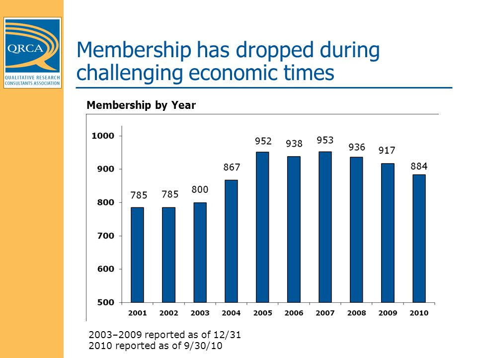 Membership has dropped during challenging economic times Membership by Year 2003–2009 reported as of 12/31 2010 reported as of 9/30/10