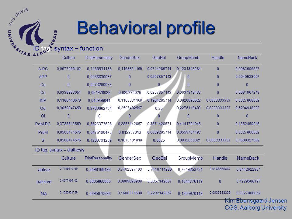 Kim Ebensgaard Jensen CGS, Aalborg University Behavioral profile ID tag: syntax – function CultureDistPersonalityGenderSexGeoBelGroupMembHandleNameBac