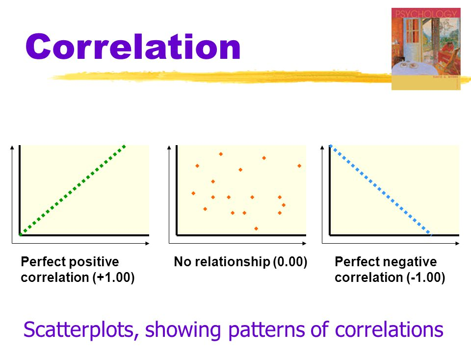 Correlation Perfect positive correlation (+1.00) No relationship (0.00)Perfect negative correlation (-1.00) Scatterplots, showing patterns of correlations