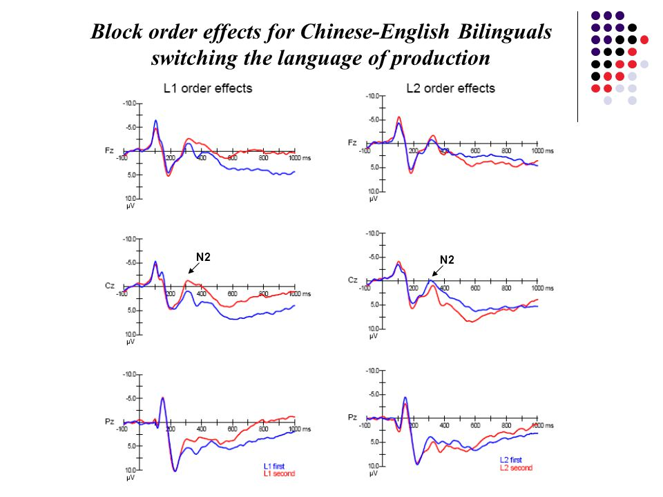 Block order effects for Chinese-English Bilinguals switching the language of production N2
