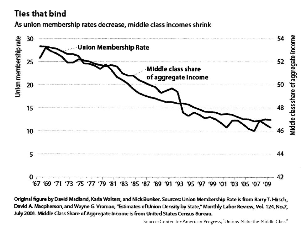 "Source: Center for American Progress, ""Unions Make the Middle Class"""