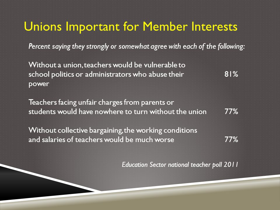 Unions Important for Member Interests Percent saying they strongly or somewhat agree with each of the following: Without a union, teachers would be vu