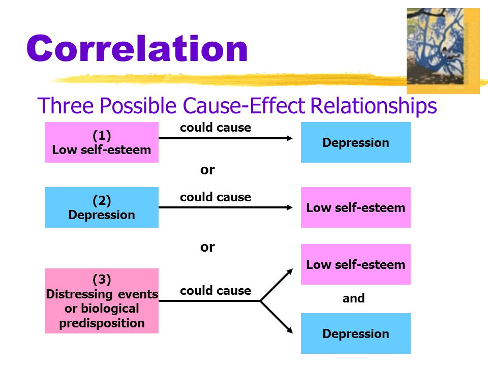 Correlation Three Possible Cause-Effect Relationships (1) Low self-esteem Depression (2) Depression Low self-esteem Depression (3) Distressing events or biological predisposition could cause or and