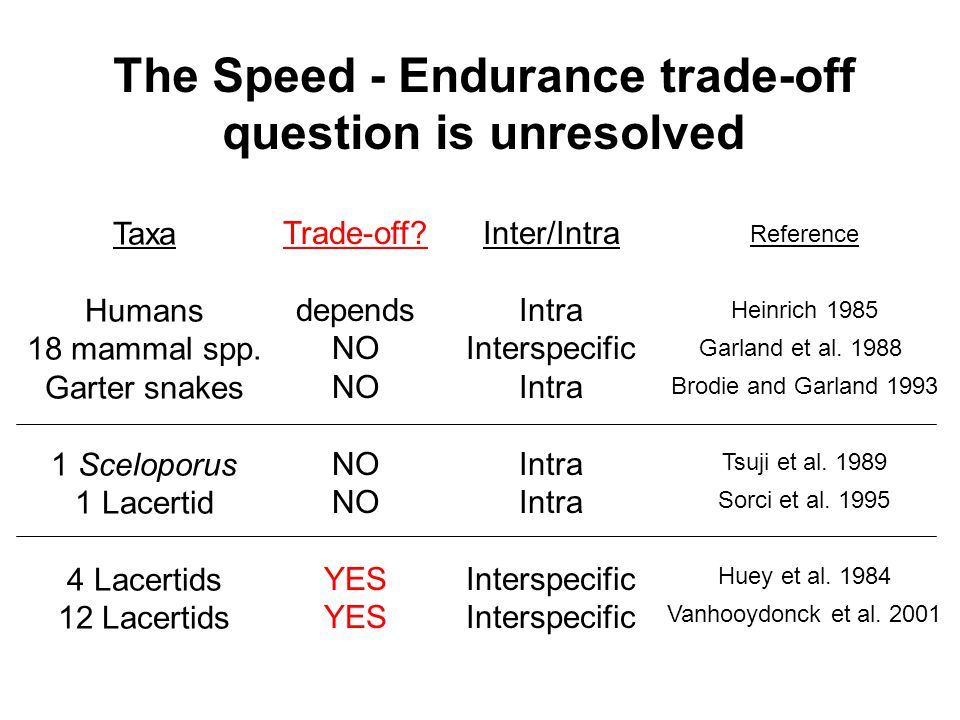 The Speed - Endurance trade-off question is unresolved Taxa Humans 18 mammal spp.