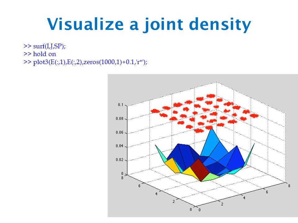 Visualize a joint density >> surf(I,J,SP); >> hold on >> plot3(E(:,1),E(:,2),zeros(1000,1)+0.1, r* );