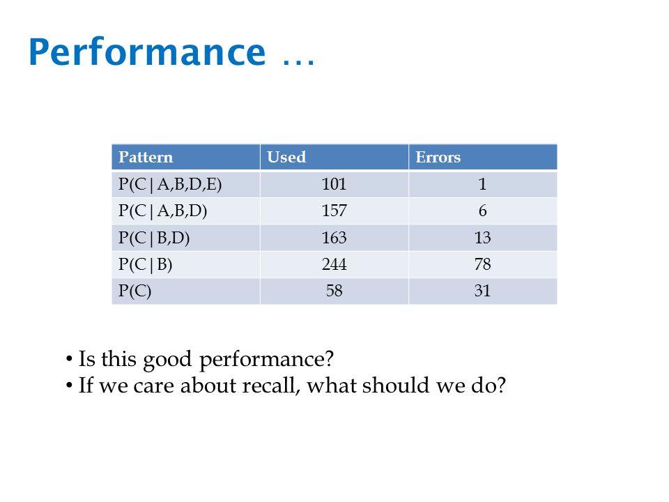 Performance … PatternUsedErrors P(C|A,B,D,E)1011 P(C|A,B,D)1576 P(C|B,D)16313 P(C|B)24478 P(C)5831 Is this good performance.