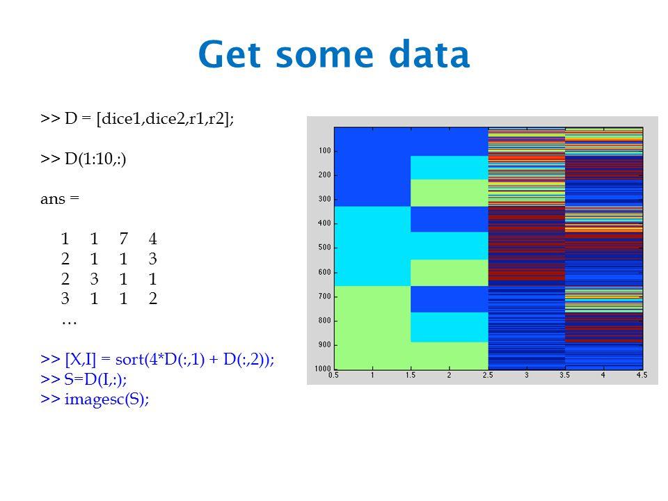 Get some data >> D = [dice1,dice2,r1,r2]; >> D(1:10,:) ans = 1 1 7 4 2 1 1 3 2 3 1 1 3 1 1 2 … >> [X,I] = sort(4*D(:,1) + D(:,2)); >> S=D(I,:); >> imagesc(S);