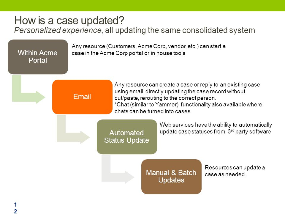 How is a case updated? Personalized experience, all updating the same consolidated system Within Acme Portal Email Automated Status Update Manual & Ba