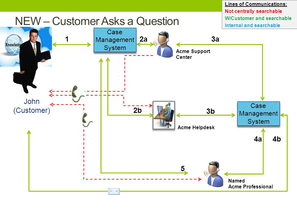 NEW – Customer Asks a Question 2b 4a Acme Helpdesk Named Acme Professional John (Customer) Acme Support Center 2a3a 3b 1 5 4b Lines of Communications: