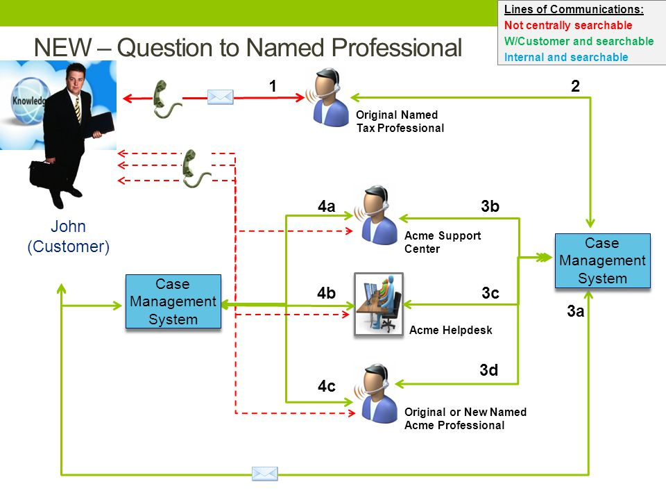 Original or New Named Acme Professional NEW – Question to Named Professional 3a Acme Helpdesk Original Named Tax Professional John (Customer) Acme Sup