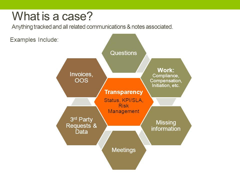What is a case? Anything tracked and all related communications & notes associated. Transparency Status, KPI/SLA, Risk Management Questions Work: Comp