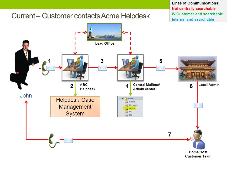 Current – Customer contacts Acme Helpdesk 2 3 4 5 6 ABC Helpdesk Central Mailbox/ Admin center Local Admin John Home/Host Customer Team Lead Office 1 7 Lines of Communications: Not centrally searchable W/Customer and searchable Internal and searchable Helpdesk Case Management System
