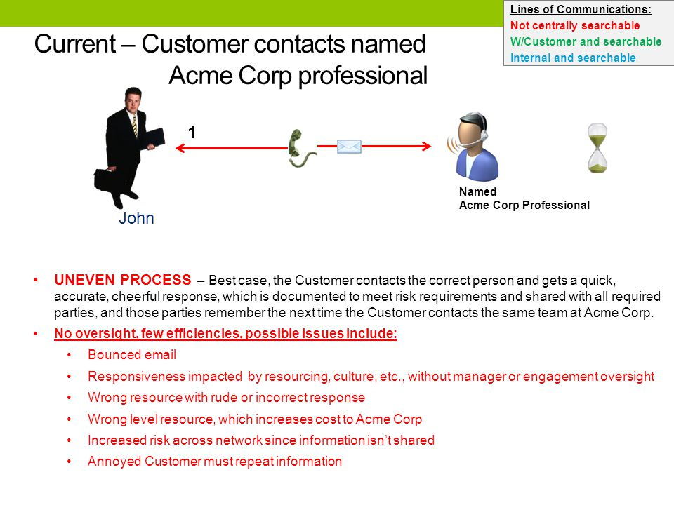 Current – Customer contacts named Acme Corp professional John 1 Named Acme Corp Professional UNEVEN PROCESS – Best case, the Customer contacts the correct person and gets a quick, accurate, cheerful response, which is documented to meet risk requirements and shared with all required parties, and those parties remember the next time the Customer contacts the same team at Acme Corp.