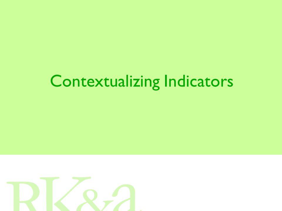 Contextualizing Indicators