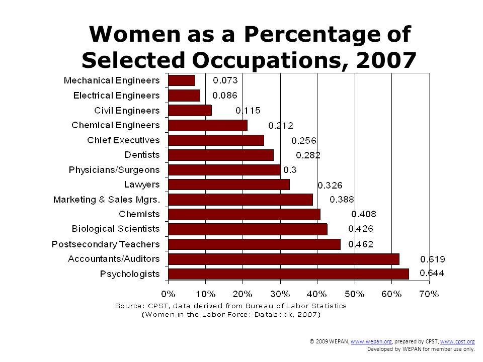 Women as a Percentage of Selected Occupations, 2007 © 2009 WEPAN, www.wepan.org, prepared by CPST, www.cpst.orgwww.wepan.orgwww.cpst.org Developed by WEPAN for member use only.
