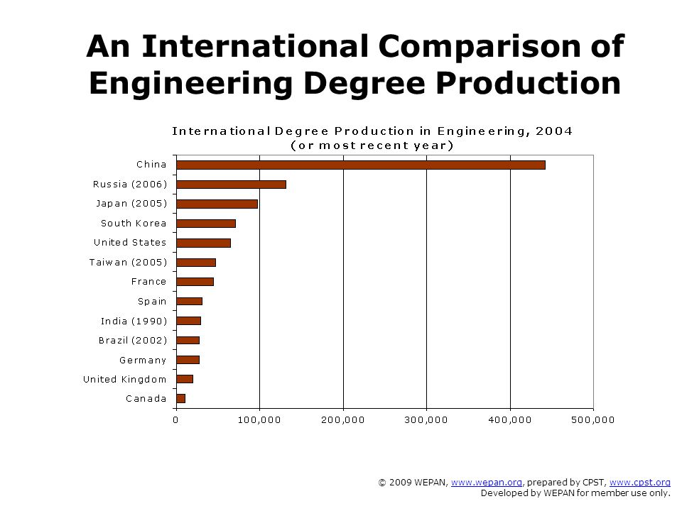 An International Comparison of Engineering Degree Production © 2009 WEPAN, www.wepan.org, prepared by CPST, www.cpst.orgwww.wepan.orgwww.cpst.org Deve