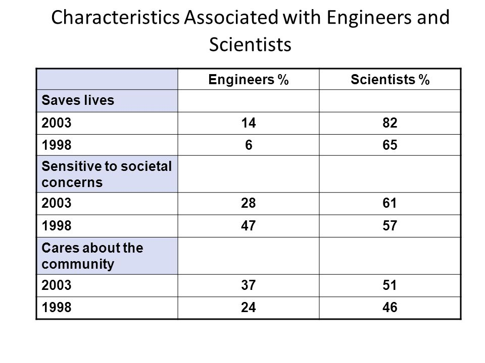 Characteristics Associated with Engineers and Scientists Engineers %Scientists % Saves lives 20031482 1998665 Sensitive to societal concerns 20032861