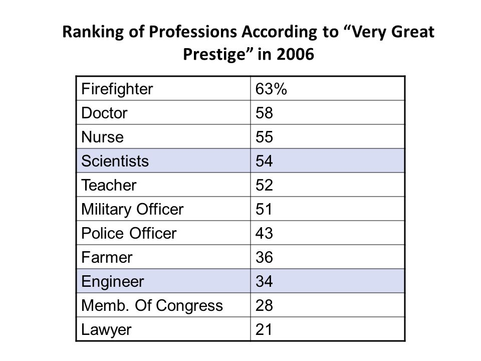 "Ranking of Professions According to ""Very Great Prestige"" in 2006 Firefighter63% Doctor58 Nurse55 Scientists54 Teacher52 Military Officer51 Police Off"