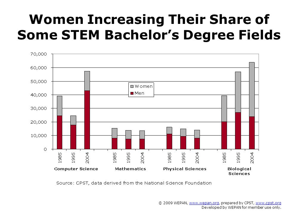 Women Increasing Their Share of Some STEM Bachelor's Degree Fields © 2009 WEPAN, www.wepan.org, prepared by CPST, www.cpst.orgwww.wepan.orgwww.cpst.org Developed by WEPAN for member use only.