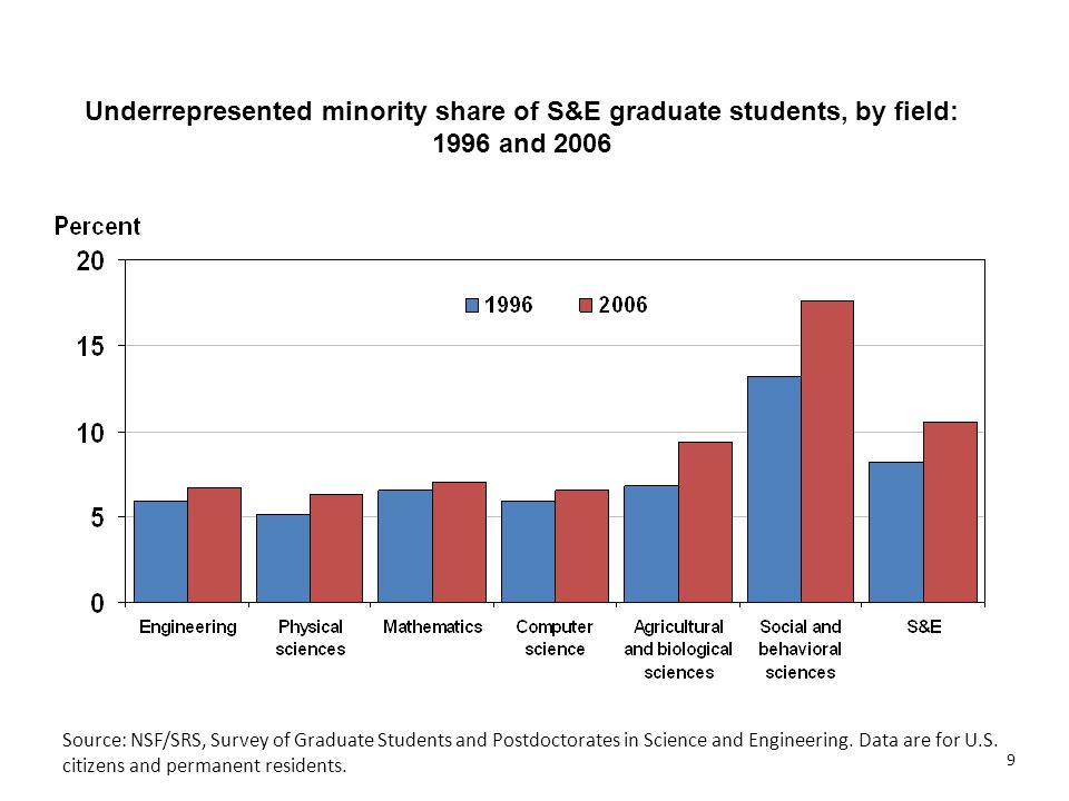 Underrepresented minority share of S&E graduate students, by field: 1996 and 2006 Source: NSF/SRS, Survey of Graduate Students and Postdoctorates in Science and Engineering.