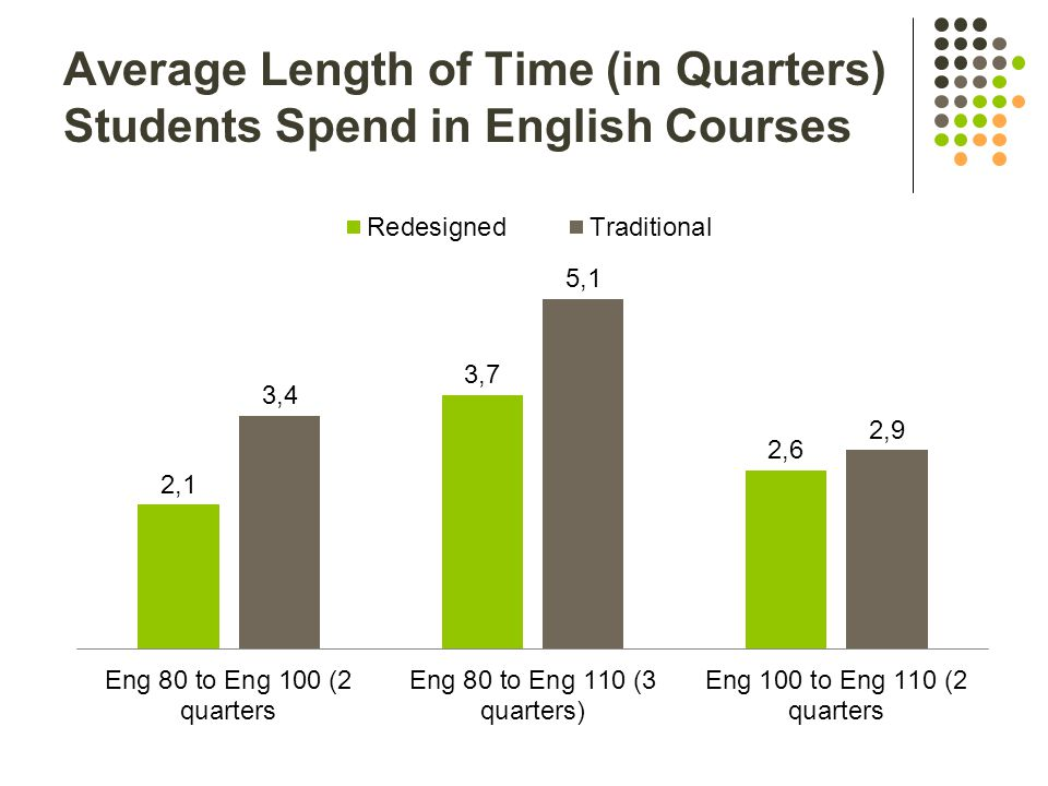 Average Length of Time (in Quarters) Students Spend in English Courses