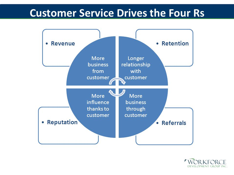 Customer Service Drives the Four Rs ReferralsReputation RetentionRevenue More business from customer Longer relationship with customer More business through customer More influence thanks to customer