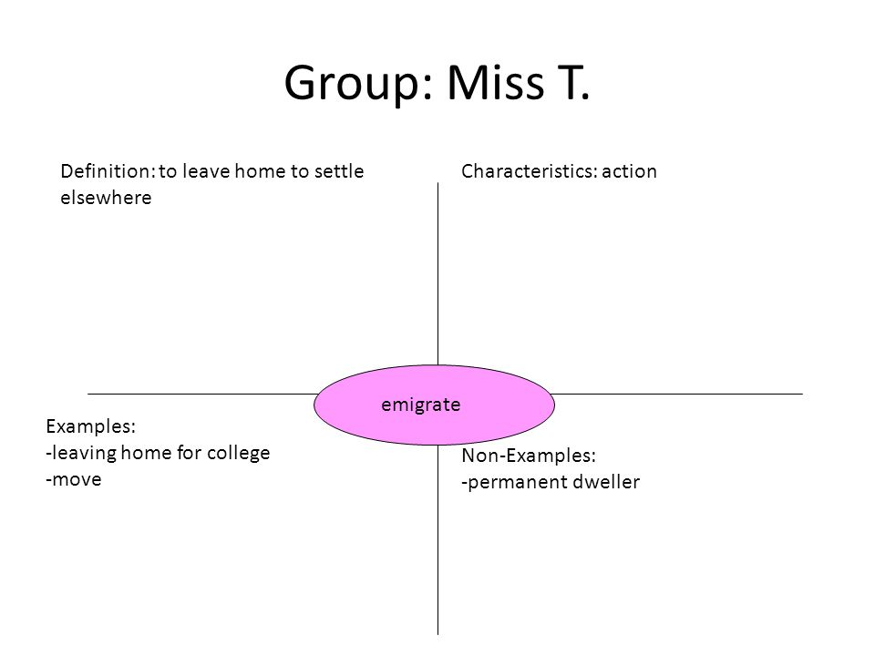 Group: Miss T. Definition: to leave home to settle elsewhere Characteristics: action Examples: -leaving home for college -move Non-Examples: -permanen