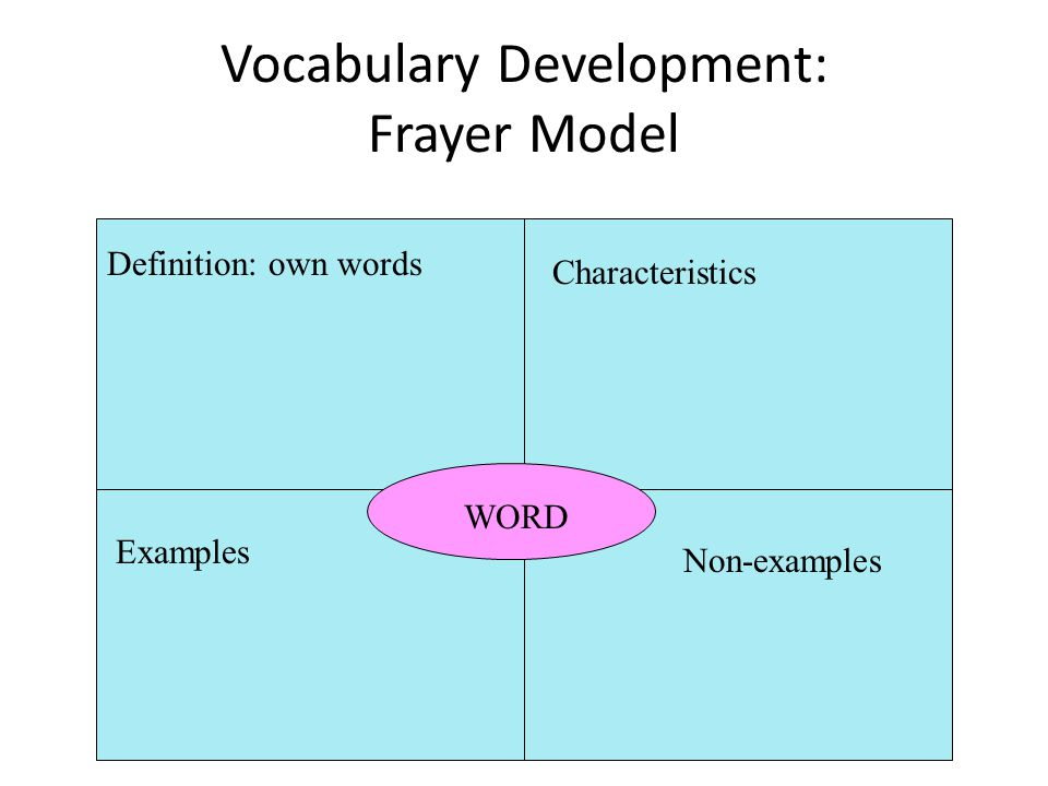 Vocabulary Development: Frayer Model WORD Definition: own words Examples Characteristics Non-examples
