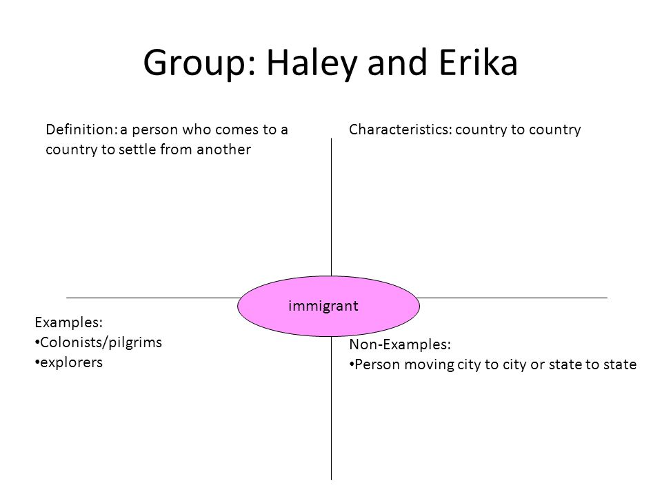 Group: Haley and Erika Definition: a person who comes to a country to settle from another Characteristics: country to country Examples: Colonists/pilgrims explorers Non-Examples: Person moving city to city or state to state immigrant