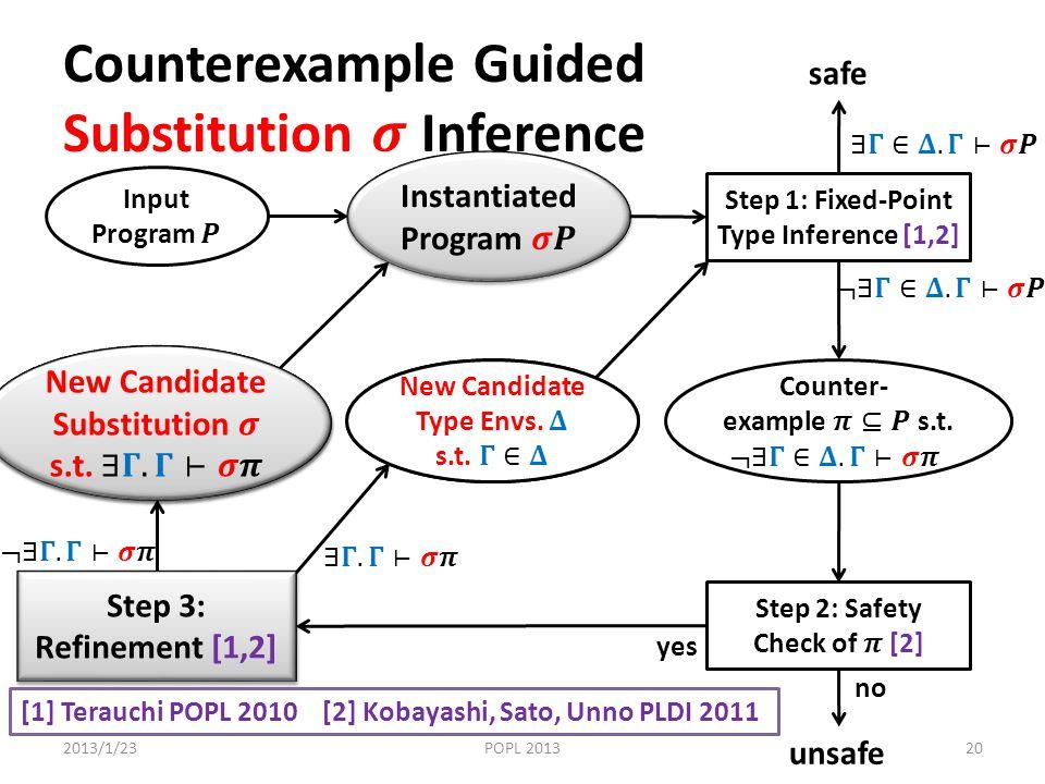 2013/1/23POPL 201320 unsafe Step 1: Fixed-Point Type Inference [1,2] safe yes no [1] Terauchi POPL 2010 [2] Kobayashi, Sato, Unno PLDI 2011 Step 3: Refinement [1,2]