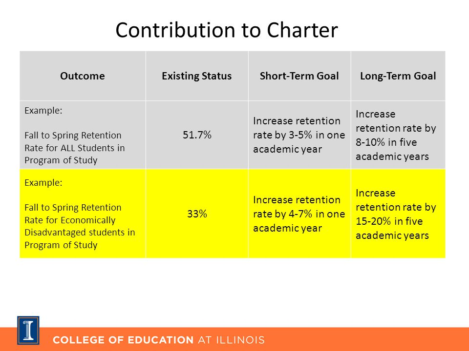 Contribution to Charter OutcomeExisting StatusShort-Term GoalLong-Term Goal Example: Fall to Spring Retention Rate for ALL Students in Program of Study 51.7% Increase retention rate by 3-5% in one academic year Increase retention rate by 8-10% in five academic years Example: Fall to Spring Retention Rate for Economically Disadvantaged students in Program of Study 33% Increase retention rate by 4-7% in one academic year Increase retention rate by 15-20% in five academic years