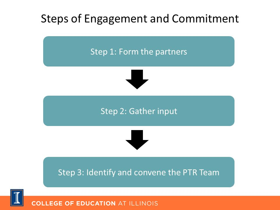 Step 1: Form the partners Step 2: Gather input Step 3: Identify and convene the PTR Team Steps of Engagement and Commitment