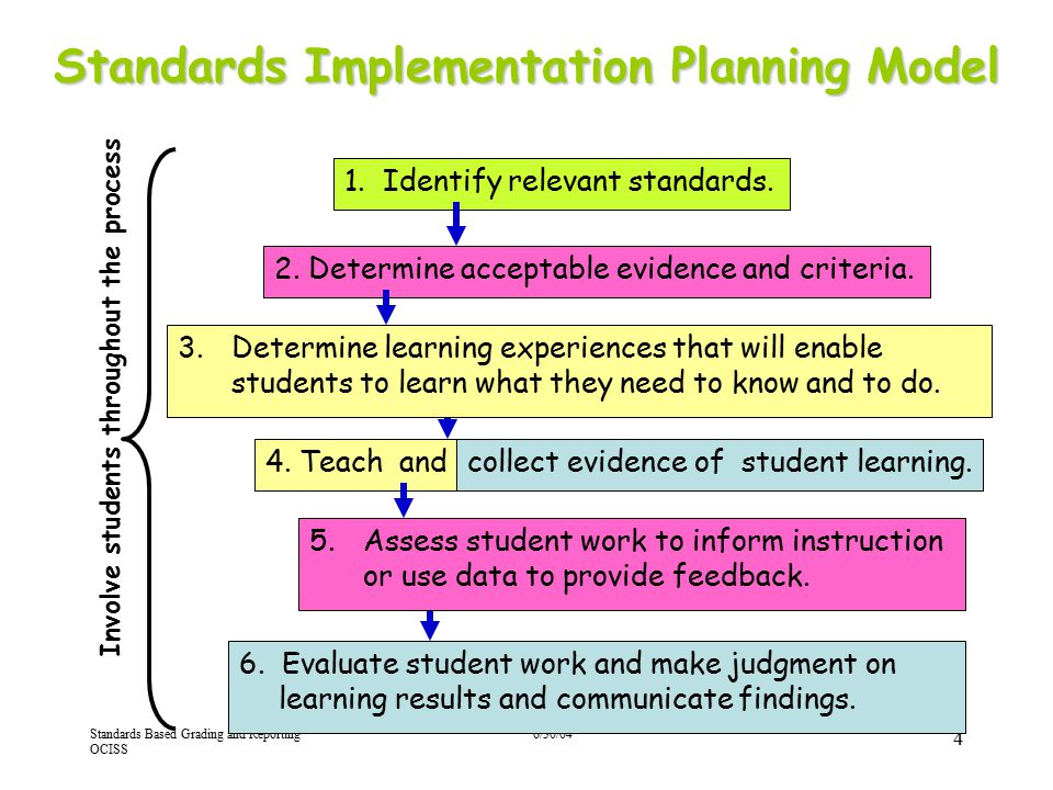 Standards Based Grading and Reporting OCISS 6/30/04 4 Standards Implementation Planning Model 3.Determine learning experiences that will enable studen