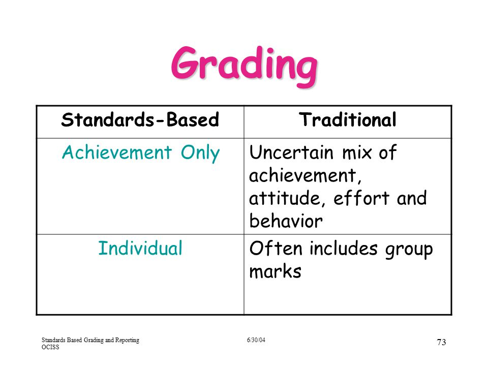 Standards Based Grading and Reporting OCISS 6/30/04 73 Grading Standards-BasedTraditional Achievement OnlyUncertain mix of achievement, attitude, effo