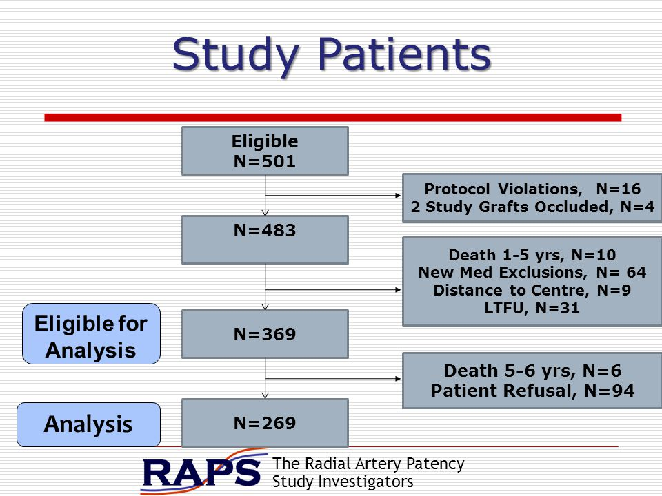 The Radial Artery Patency Study Investigators Eligible N=501 N=483 N=369 Protocol Violations, N=16 2 Study Grafts Occluded, N=4 Death 1-5 yrs, N=10 New Med Exclusions, N= 64 Distance to Centre, N=9 LTFU, N=31 N=269 Death 5-6 yrs, N=6 Patient Refusal, N=94 Study Patients Analysis Eligible for Analysis