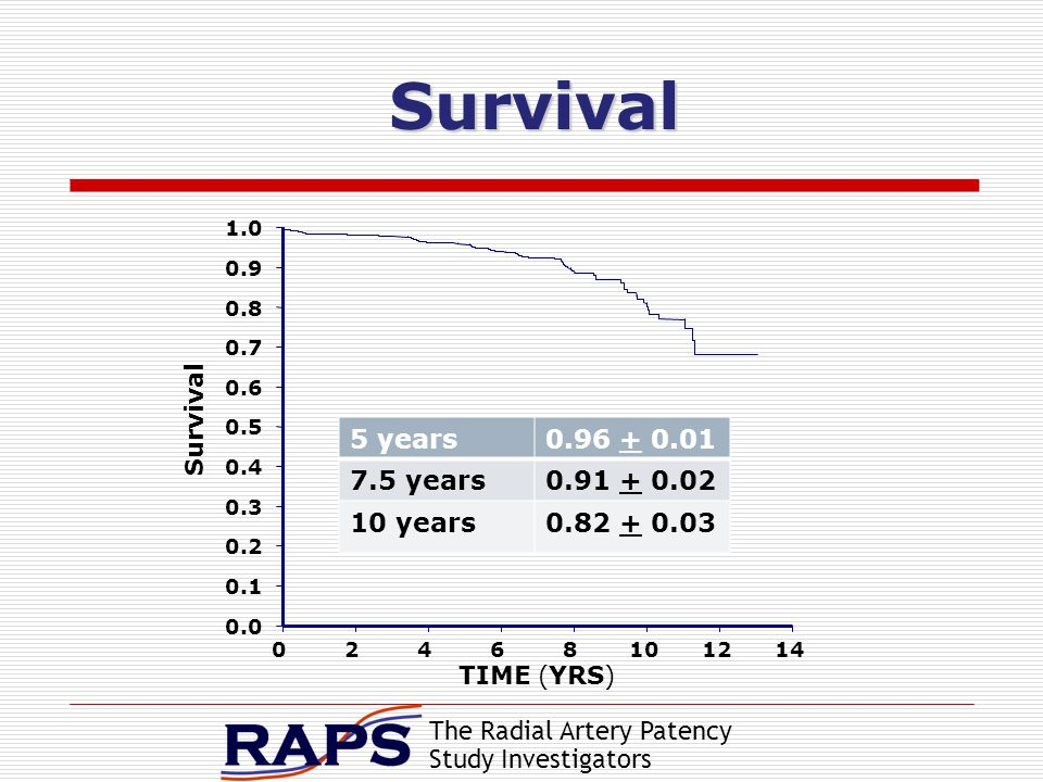 The Radial Artery Patency Study Investigators Survival 5 years0.96 + 0.01 7.5 years0.91 + 0.02 10 years0.82 + 0.03