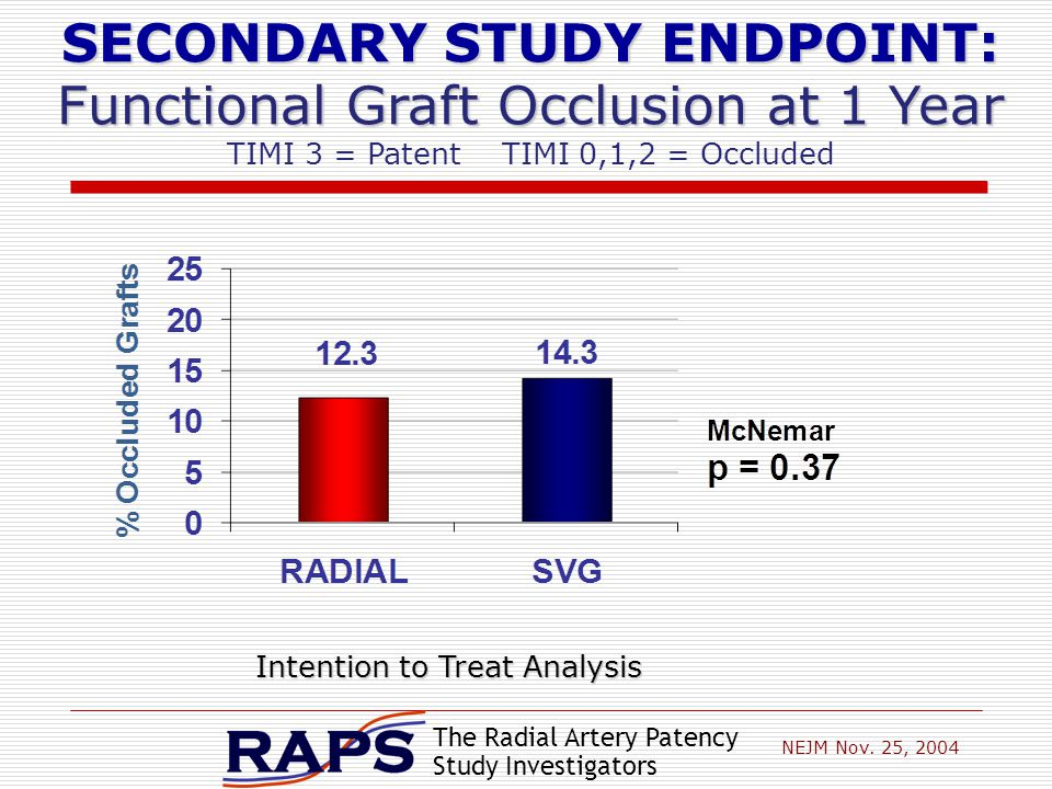 The Radial Artery Patency Study Investigators SECONDARY STUDY ENDPOINT: Functional Graft Occlusion at 1 Year TIMI 3 = Patent TIMI 0,1,2 = Occluded Intention to Treat Analysis NEJM Nov.