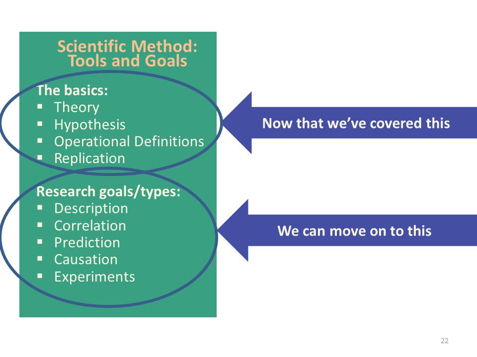 Scientific Method: Tools and Goals The basics:  Theory  Hypothesis  Operational Definitions  Replication Research goals/types:  Description  Cor