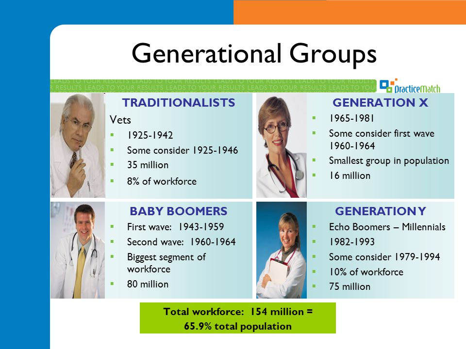 Generational Groups TRADITIONALISTS Vets  1925-1942  Some consider 1925-1946  35 million  8% of workforce GENERATION X  1965-1981  Some consider