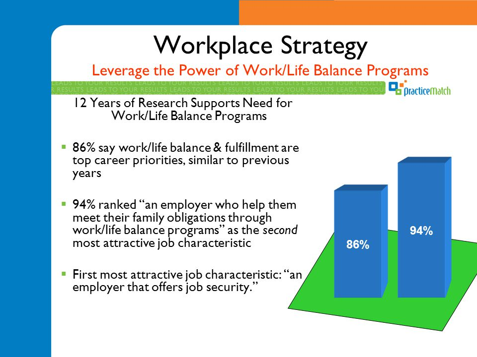 Workplace Strategy Leverage the Power of Work/Life Balance Programs 12 Years of Research Supports Need for Work/Life Balance Programs  86% say work/l