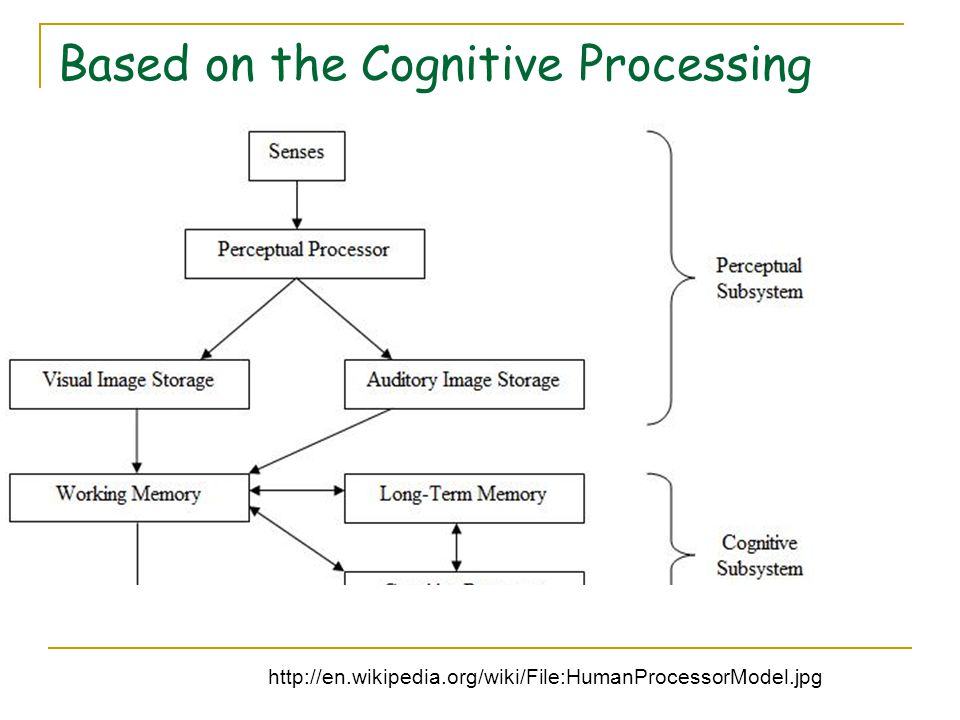 Based on the Cognitive Processing http://en.wikipedia.org/wiki/File:HumanProcessorModel.jpg