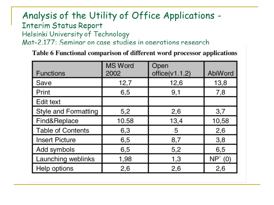 Analysis of the Utility of Office Applications - Interim Status Report Helsinki University of Technology Mat-2.177: Seminar on case studies in operations research