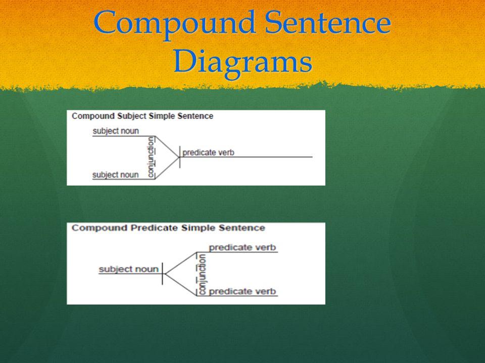 Compound Sentence Diagrams